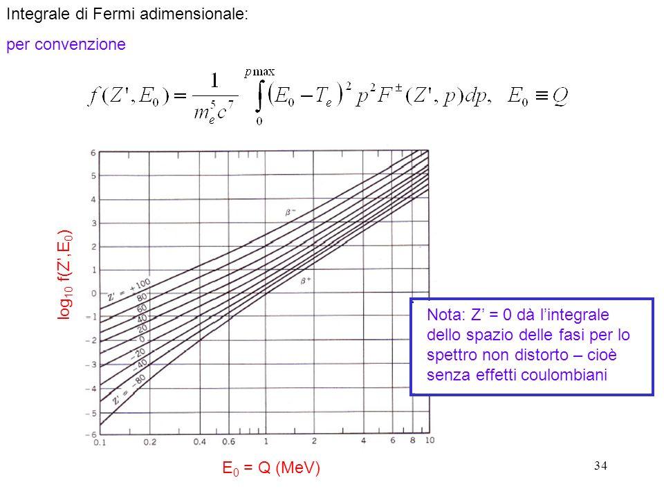 Integrale di Fermi adimensionale: per convenzione