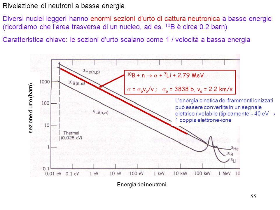 Rivelazione di neutroni a bassa energia