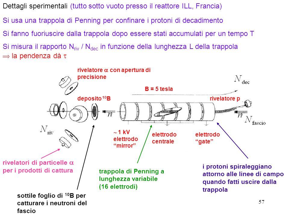 Si usa una trappola di Penning per confinare i protoni di decadimento