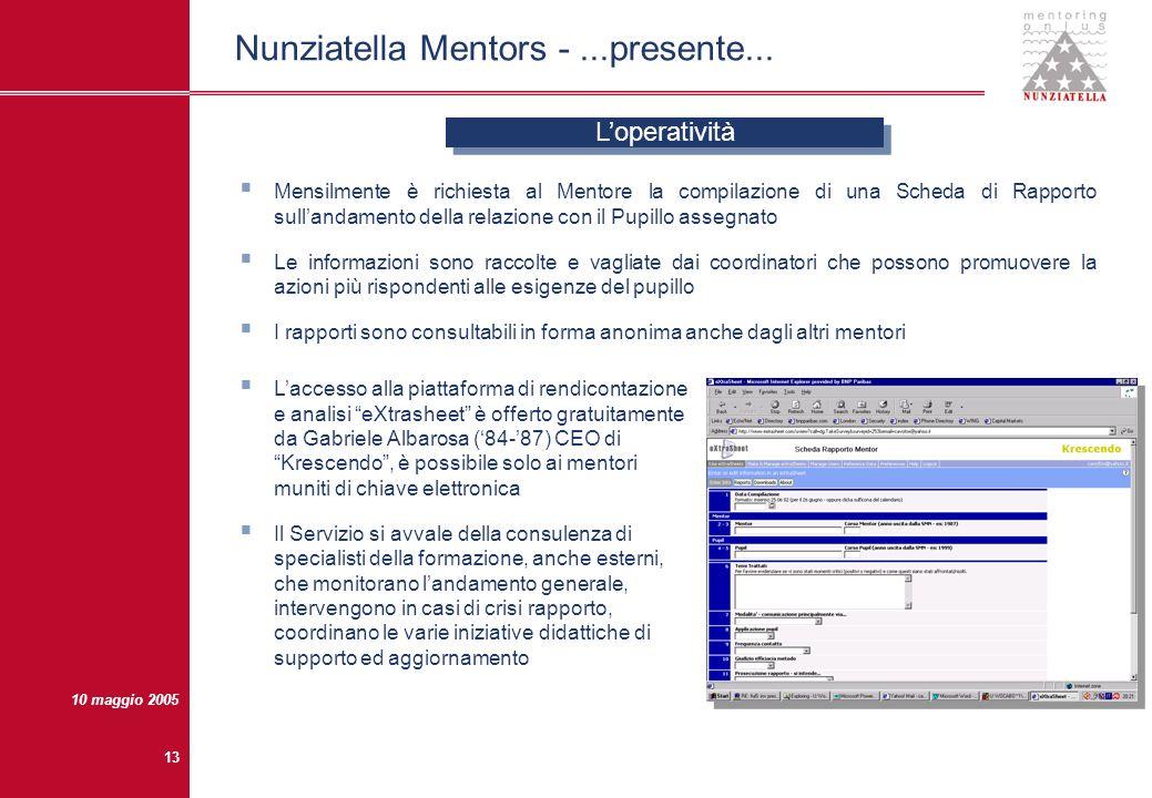 Nunziatella Mentors - ...presente...