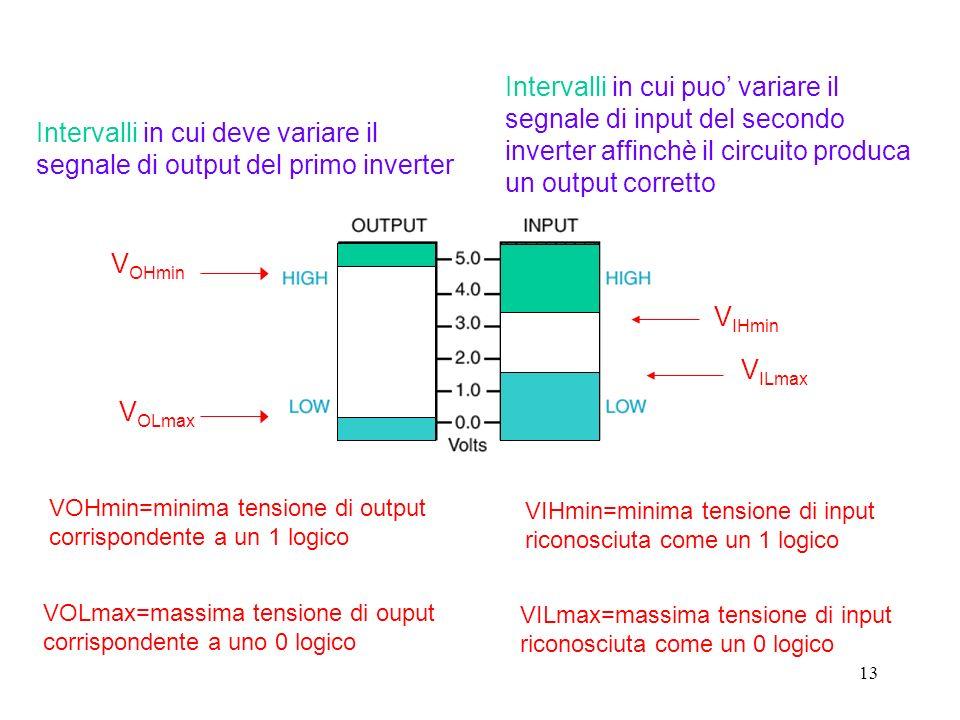 Intervalli in cui deve variare il segnale di output del primo inverter