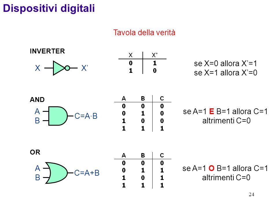 Dispositivi digitali Tavola della verità X X' se X=0 allora X'=1