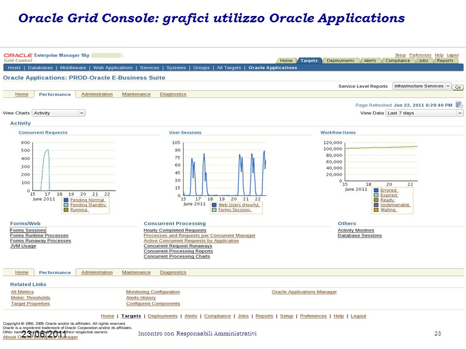 Oracle Grid Console: grafici utilizzo Oracle Applications