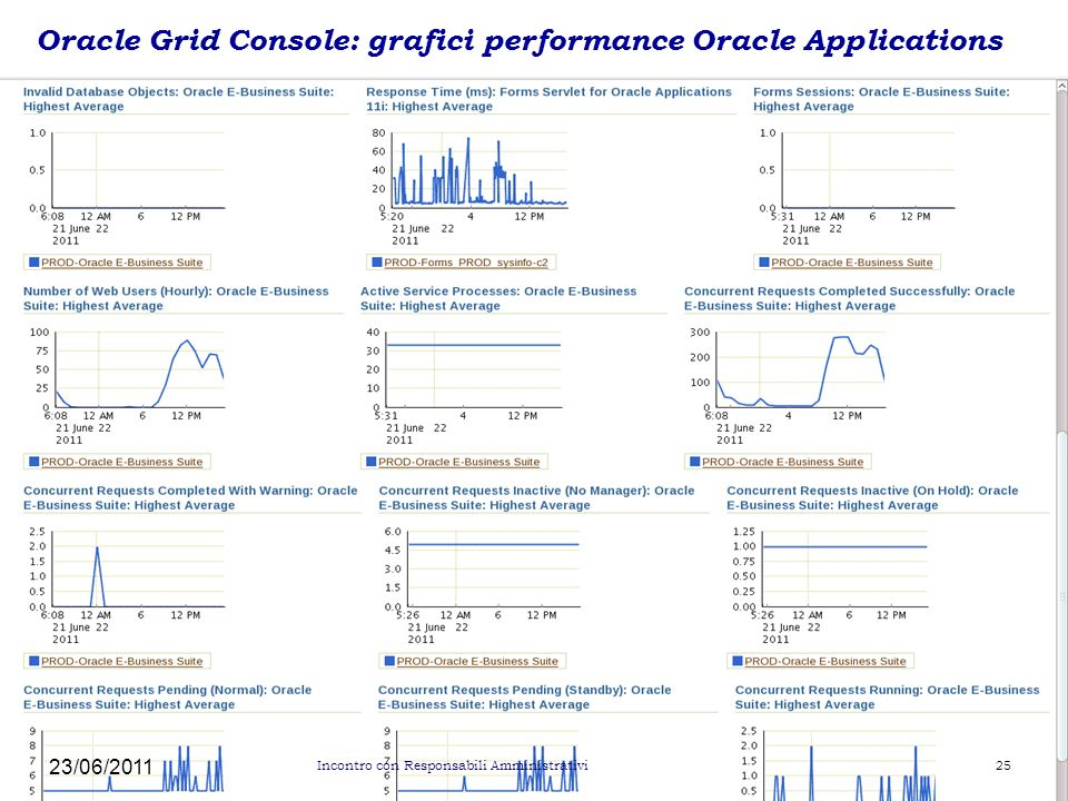 Oracle Grid Console: grafici performance Oracle Applications