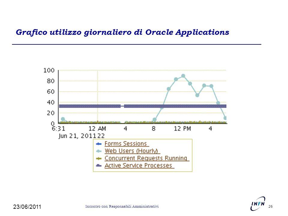 Grafico utilizzo giornaliero di Oracle Applications