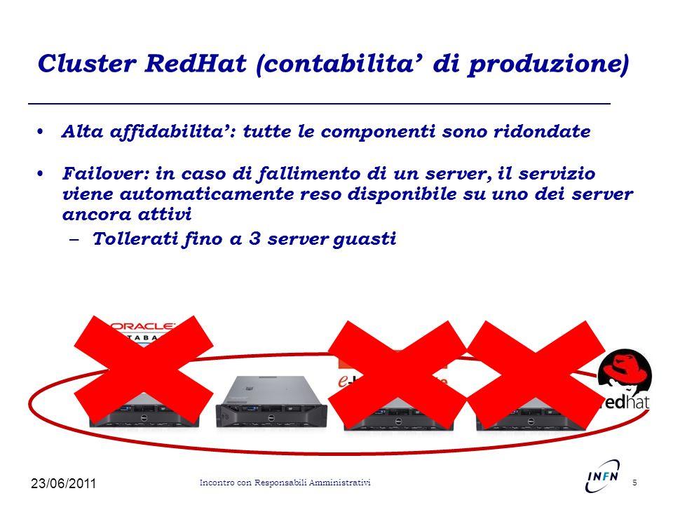 Cluster RedHat (contabilita' di produzione)
