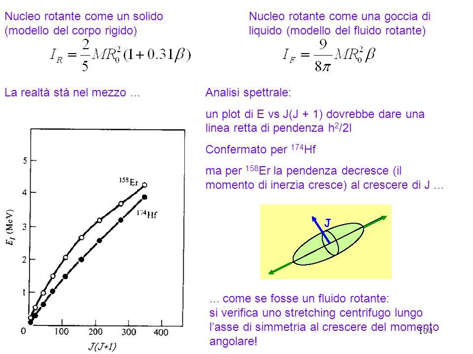 Nucleo rotante come un solido (modello del corpo rigido)