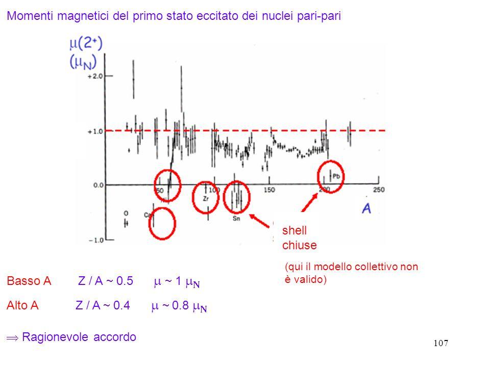 Momenti magnetici del primo stato eccitato dei nuclei pari-pari