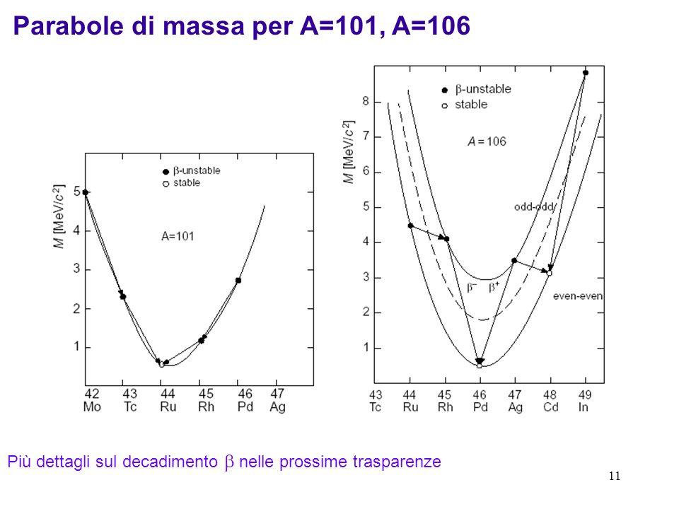Parabole di massa per A=101, A=106