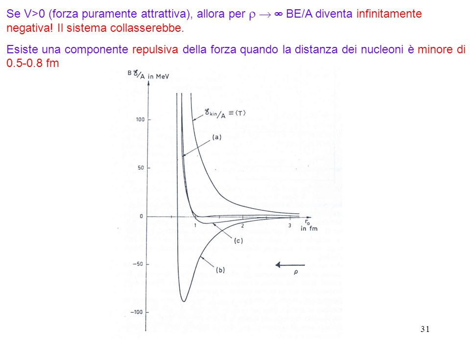 Se V>0 (forza puramente attrattiva), allora per r   BE/A diventa infinitamente negativa! Il sistema collasserebbe.