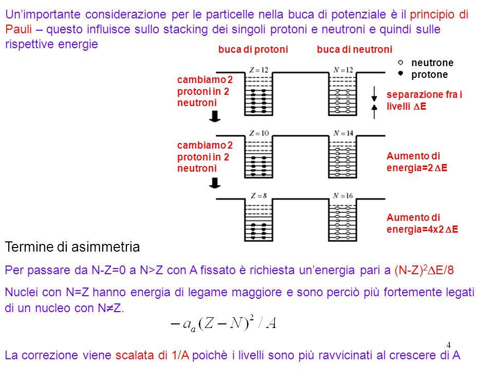 Un'importante considerazione per le particelle nella buca di potenziale è il principio di Pauli – questo influisce sullo stacking dei singoli protoni e neutroni e quindi sulle rispettive energie