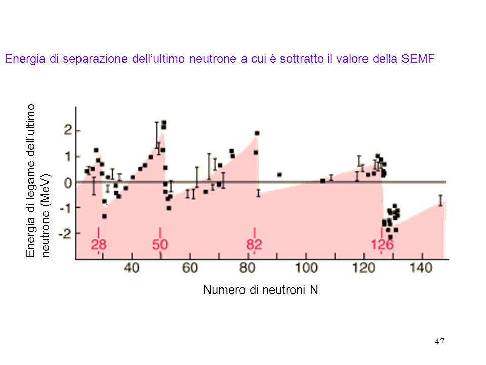 Energia di legame dell'ultimo neutrone (MeV)
