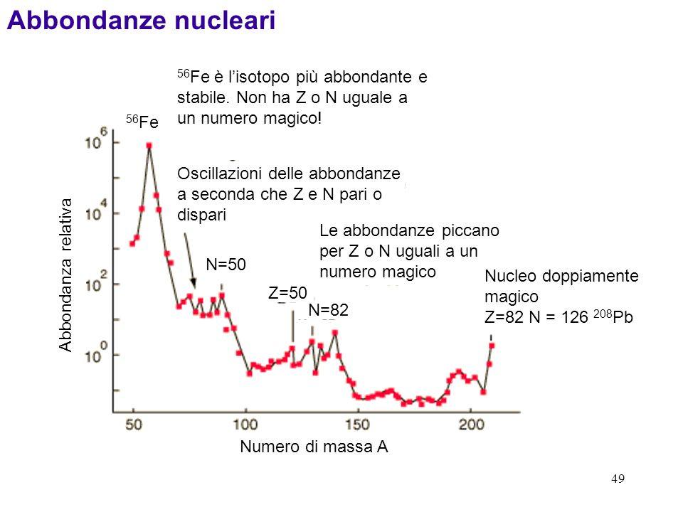 Abbondanze nucleari 56Fe è l'isotopo più abbondante e stabile. Non ha Z o N uguale a un numero magico!