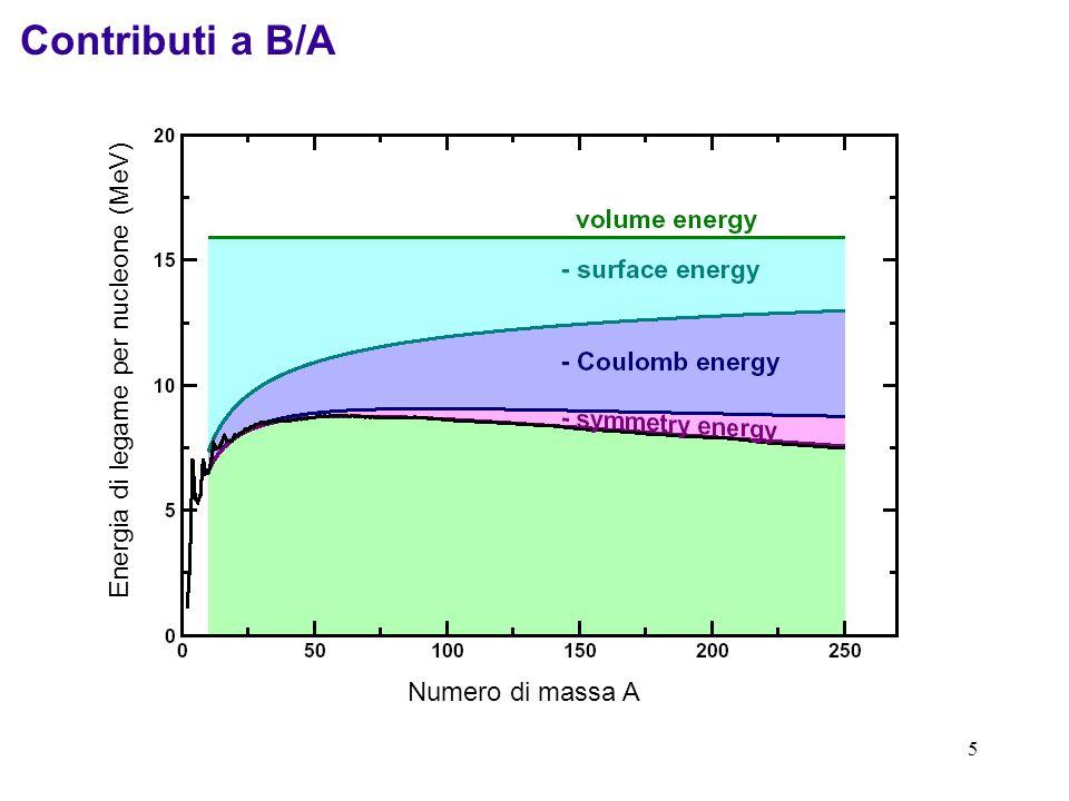 Contributi a B/A Energia di legame per nucleone (MeV)