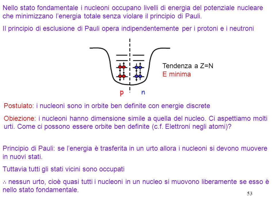 Postulato: i nucleoni sono in orbite ben definite con energie discrete