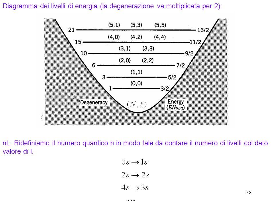 Diagramma dei livelli di energia (la degenerazione va moltiplicata per 2):