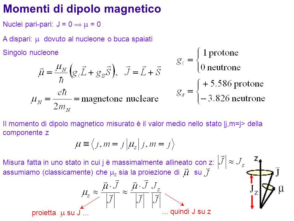 Momenti di dipolo magnetico