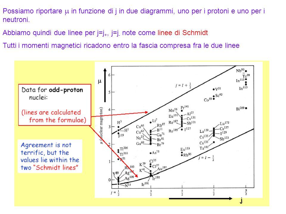 Abbiamo quindi due linee per j=j+, j=j- note come linee di Schmidt