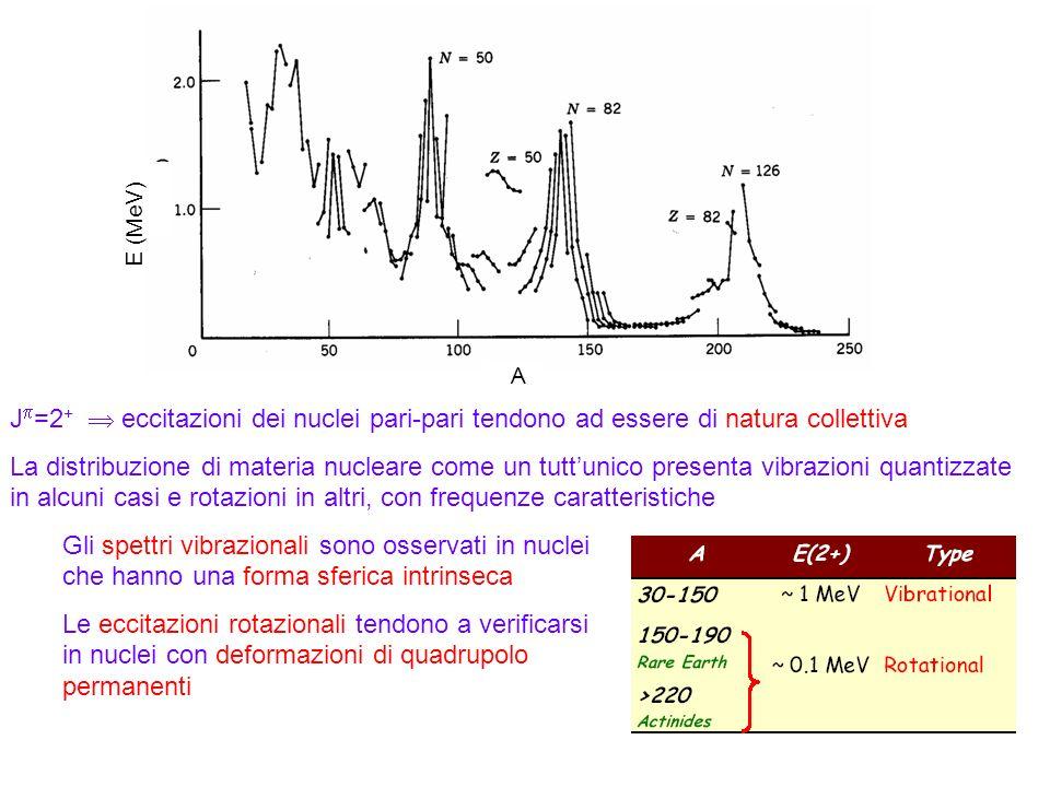 E (MeV) A. Jp=2+  eccitazioni dei nuclei pari-pari tendono ad essere di natura collettiva.