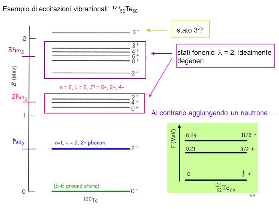 Esempio di eccitazioni vibrazionali: 12052Te68