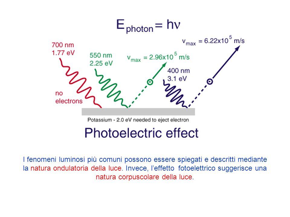 I fenomeni luminosi più comuni possono essere spiegati e descritti mediante la natura ondulatoria della luce.
