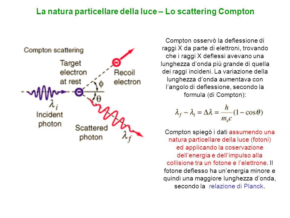 La natura particellare della luce – Lo scattering Compton