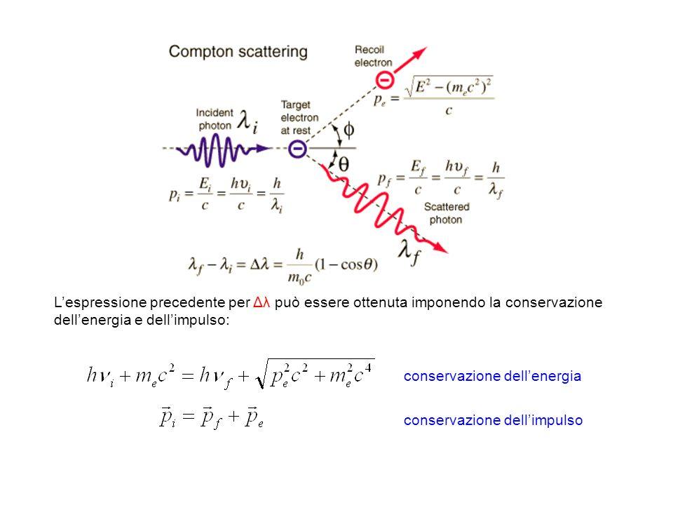 L'espressione precedente per Δλ può essere ottenuta imponendo la conservazione dell'energia e dell'impulso: