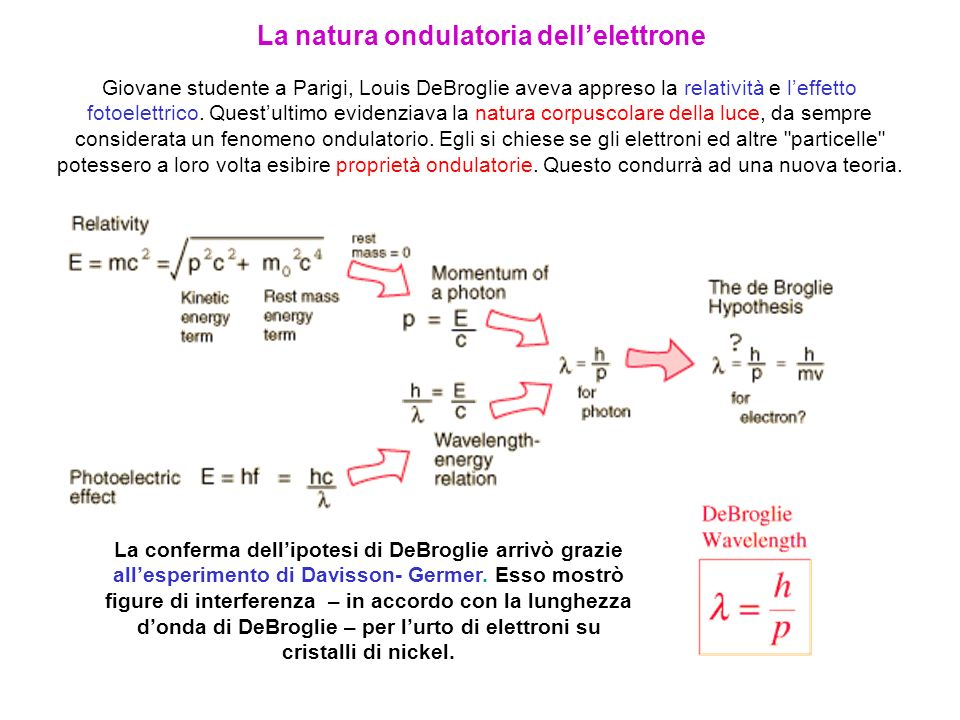 La natura ondulatoria dell'elettrone