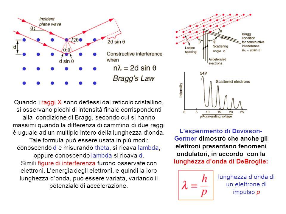 lunghezza d'onda di un elettrone di impulso p