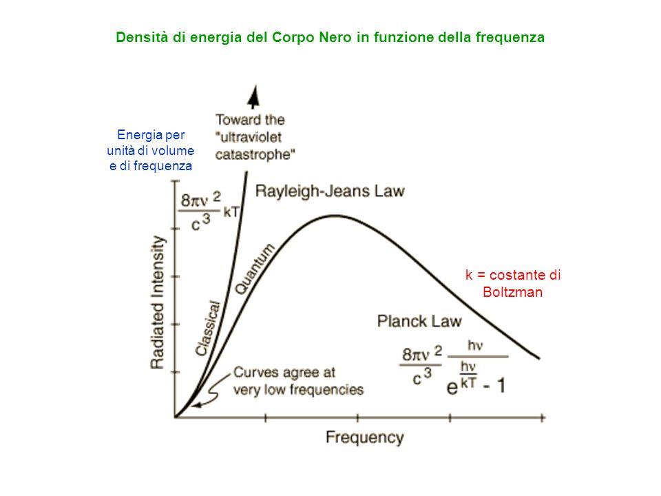 Densità di energia del Corpo Nero in funzione della frequenza
