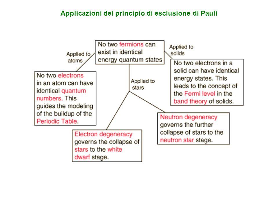 Applicazioni del principio di esclusione di Pauli