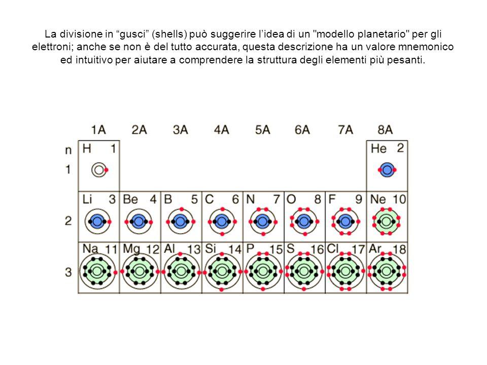 La divisione in gusci (shells) può suggerire l'idea di un modello planetario per gli elettroni; anche se non è del tutto accurata, questa descrizione ha un valore mnemonico ed intuitivo per aiutare a comprendere la struttura degli elementi più pesanti.