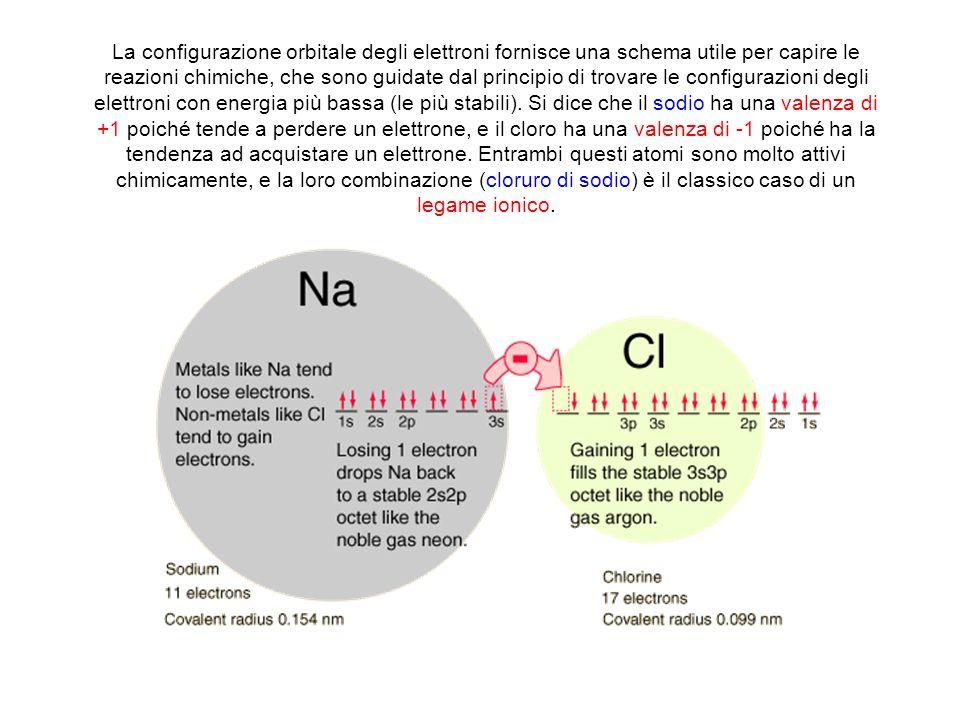 La configurazione orbitale degli elettroni fornisce una schema utile per capire le reazioni chimiche, che sono guidate dal principio di trovare le configurazioni degli elettroni con energia più bassa (le più stabili).