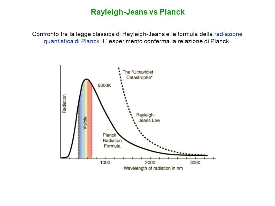 Rayleigh-Jeans vs Planck
