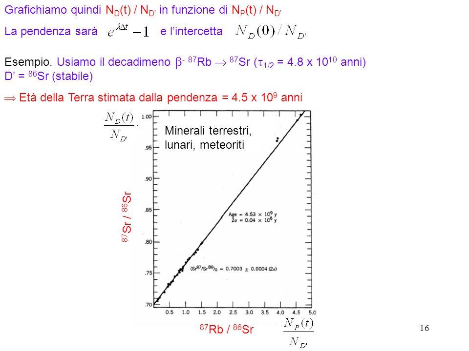 Grafichiamo quindi ND(t) / ND' in funzione di NP(t) / ND'