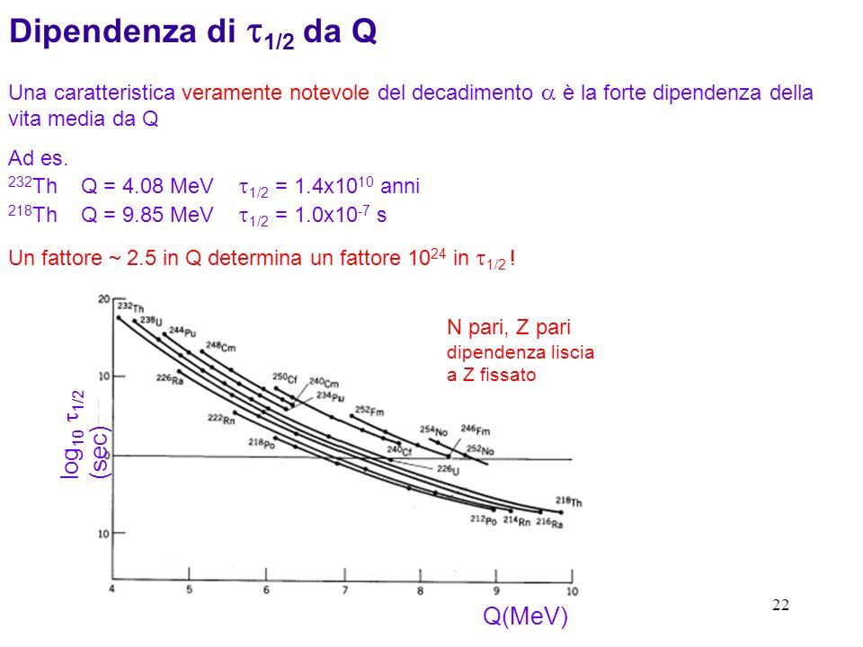 Dipendenza di t1/2 da Q log10 t1/2 (sec) Q(MeV)