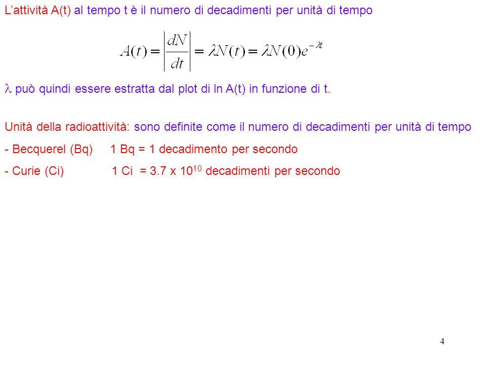 l può quindi essere estratta dal plot di ln A(t) in funzione di t.
