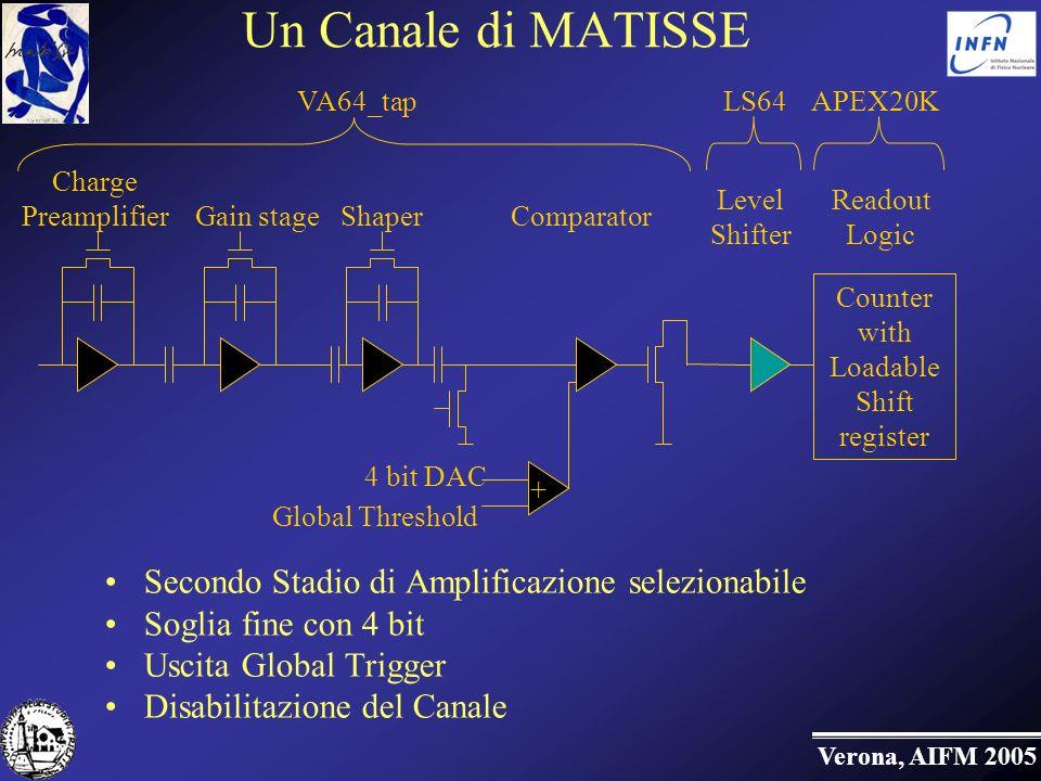 Un Canale di MATISSE Secondo Stadio di Amplificazione selezionabile