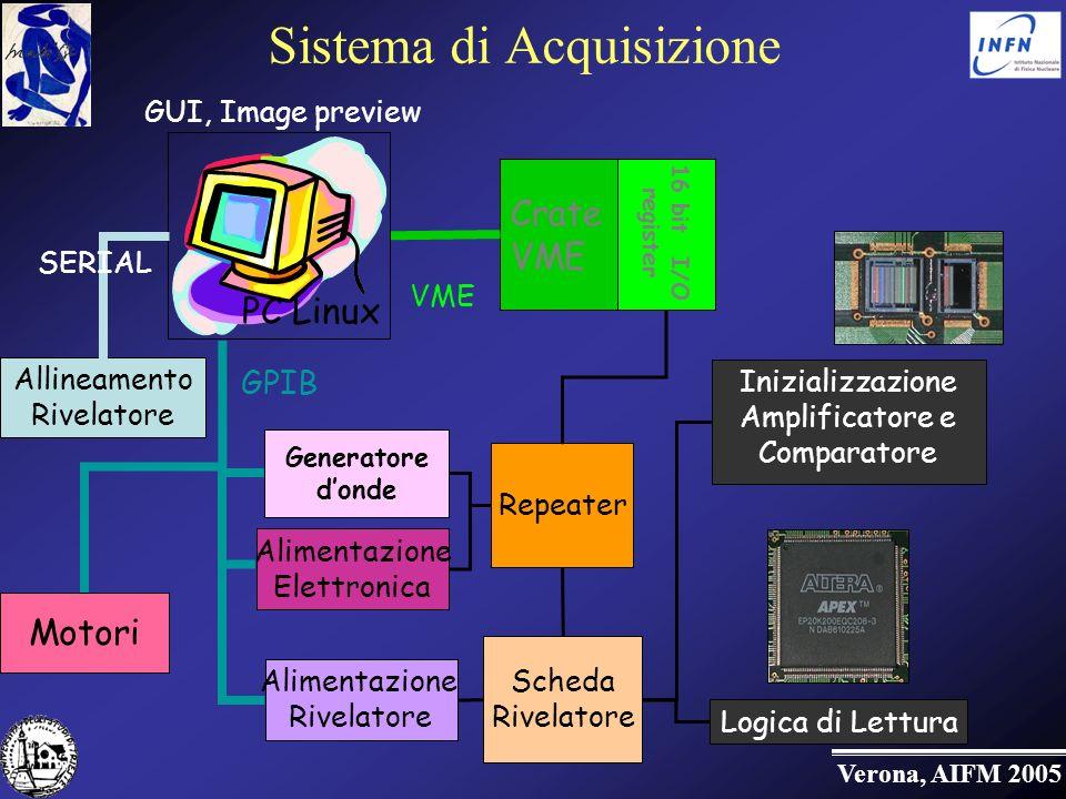Sistema di Acquisizione
