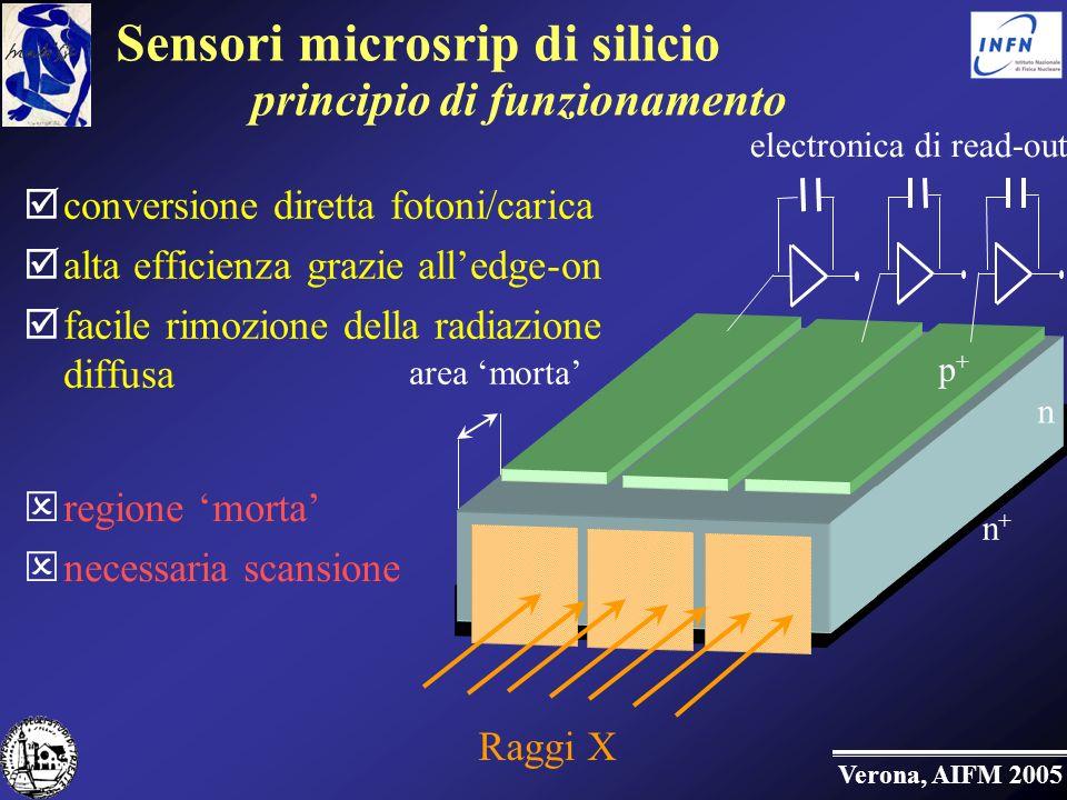 Sensori microsrip di silicio