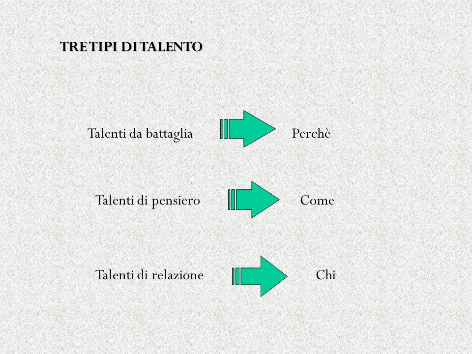 TRE TIPI DI TALENTO Talenti da battaglia Perchè Talenti di pensiero Come Talenti di relazione Chi