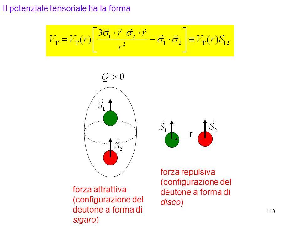 Il potenziale tensoriale ha la forma