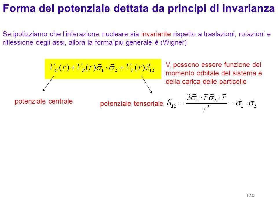 Forma del potenziale dettata da principi di invarianza