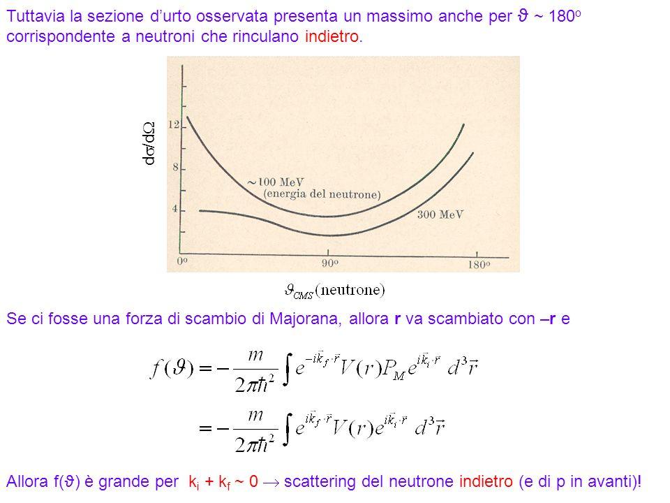 Tuttavia la sezione d'urto osservata presenta un massimo anche per ϑ ~ 180o corrispondente a neutroni che rinculano indietro.