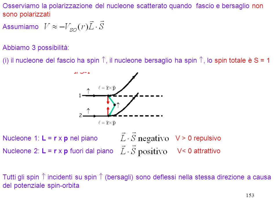 Nucleone 1: L = r x p nel piano V > 0 repulsivo