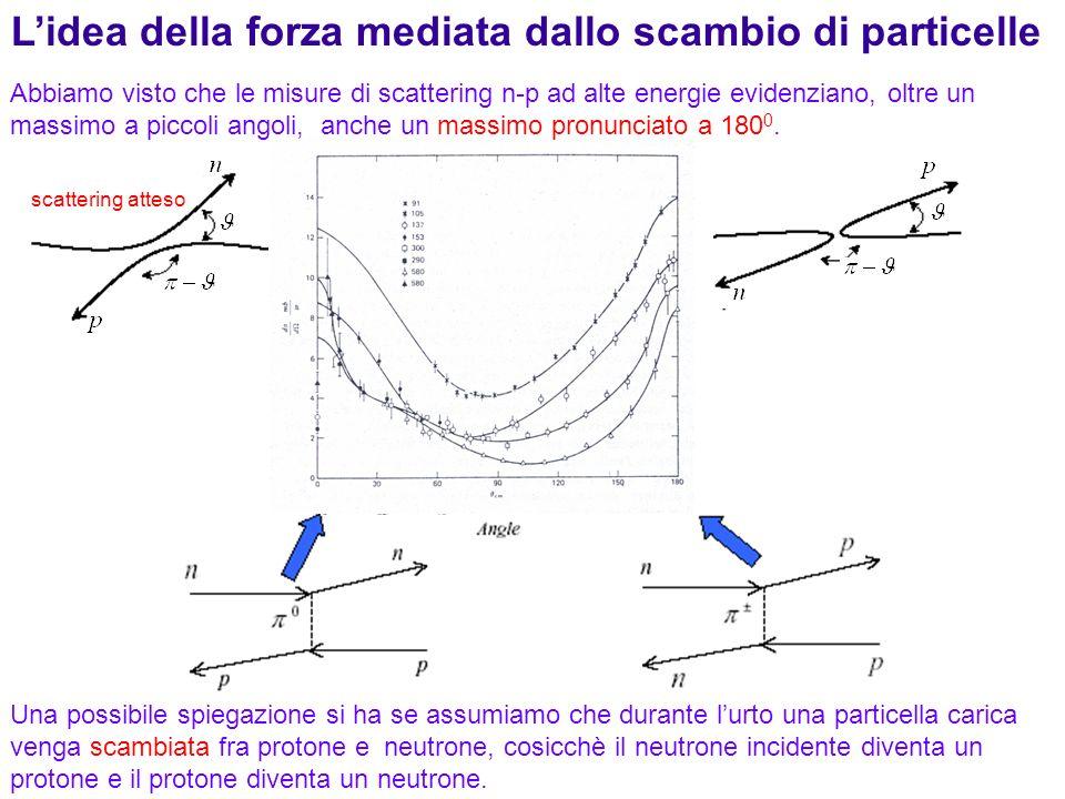 L'idea della forza mediata dallo scambio di particelle