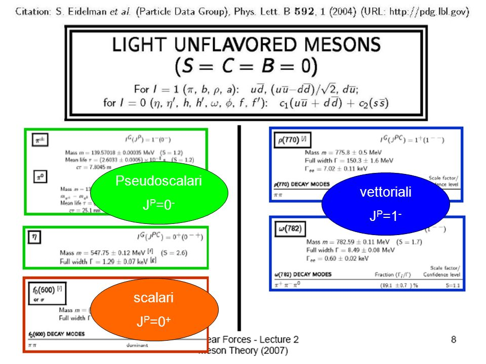 Pseudoscalari JP=0- vettoriali JP=1- scalari JP=0+