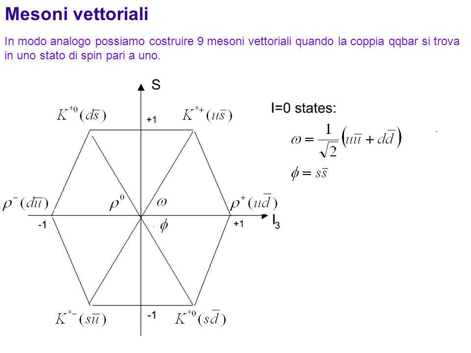 Mesoni vettoriali In modo analogo possiamo costruire 9 mesoni vettoriali quando la coppia qqbar si trova in uno stato di spin pari a uno.