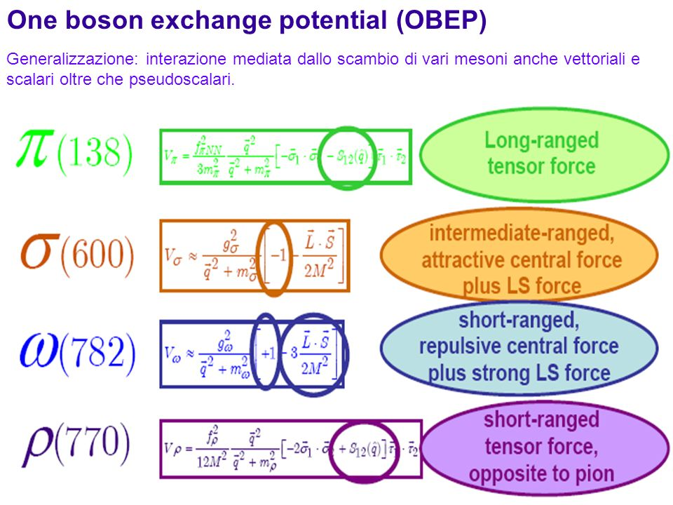 One boson exchange potential (OBEP)