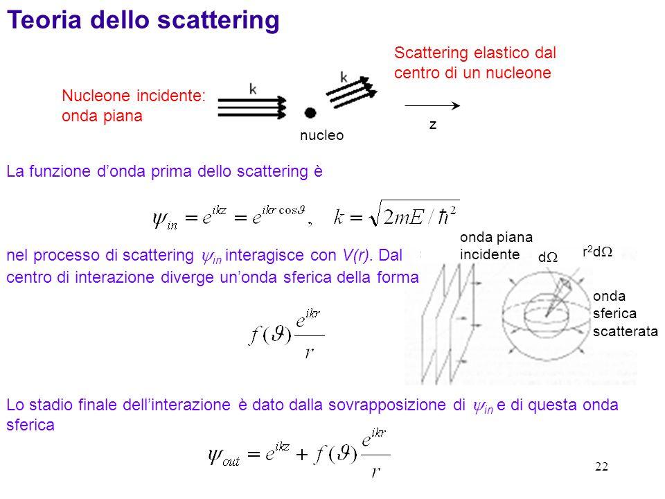 Teoria dello scattering